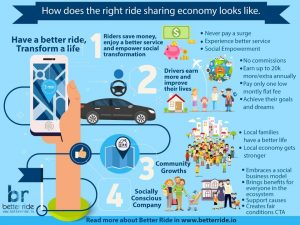 INFOGRAPHIC - How does the rigth ride sharing economy look like